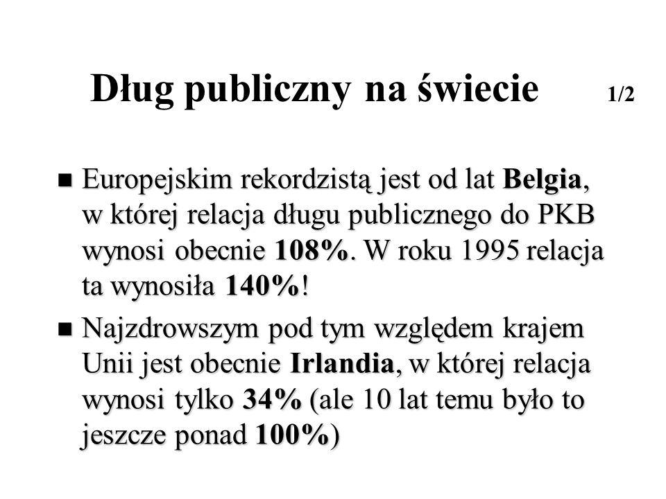 Dług publiczny na świecie 1/2 Europejskim rekordzistą jest od lat Belgia, w której relacja długu publicznego do PKB wynosi obecnie 108%. W roku 1995 r