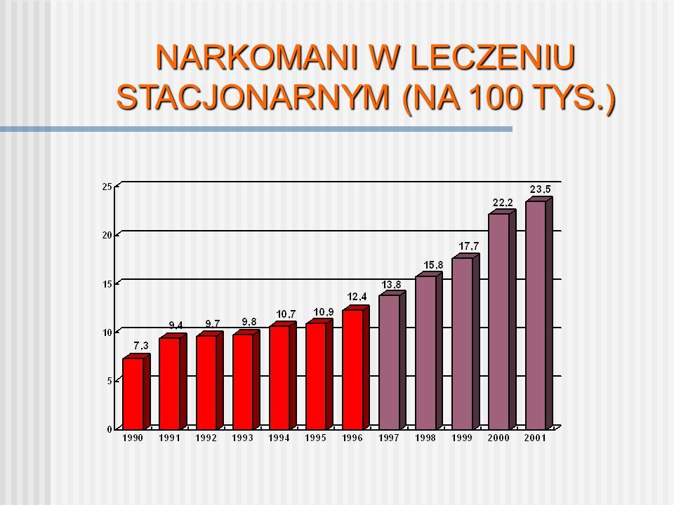 NARKOMANI W LECZENIU STACJONARNYM (NA 100 TYS.)