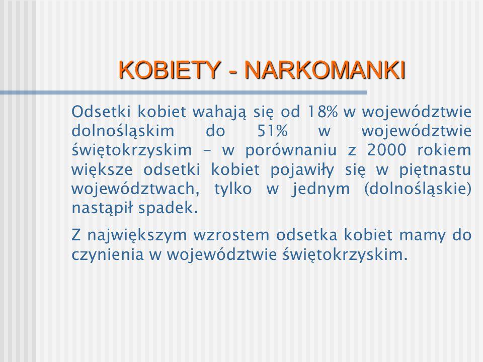 KOBIETY - NARKOMANKI Odsetki kobiet wahają się od 18% w województwie dolnośląskim do 51% w województwie świętokrzyskim - w porównaniu z 2000 rokiem wi