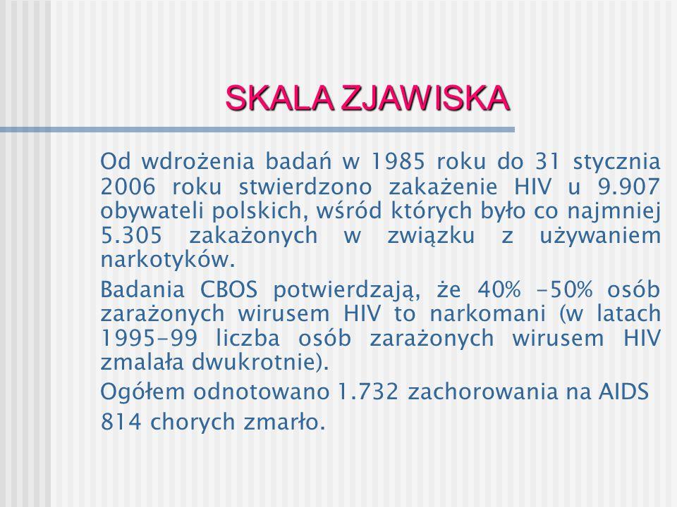SKALA ZJAWISKA Od wdrożenia badań w 1985 roku do 31 stycznia 2006 roku stwierdzono zakażenie HIV u 9.907 obywateli polskich, wśród których było co naj