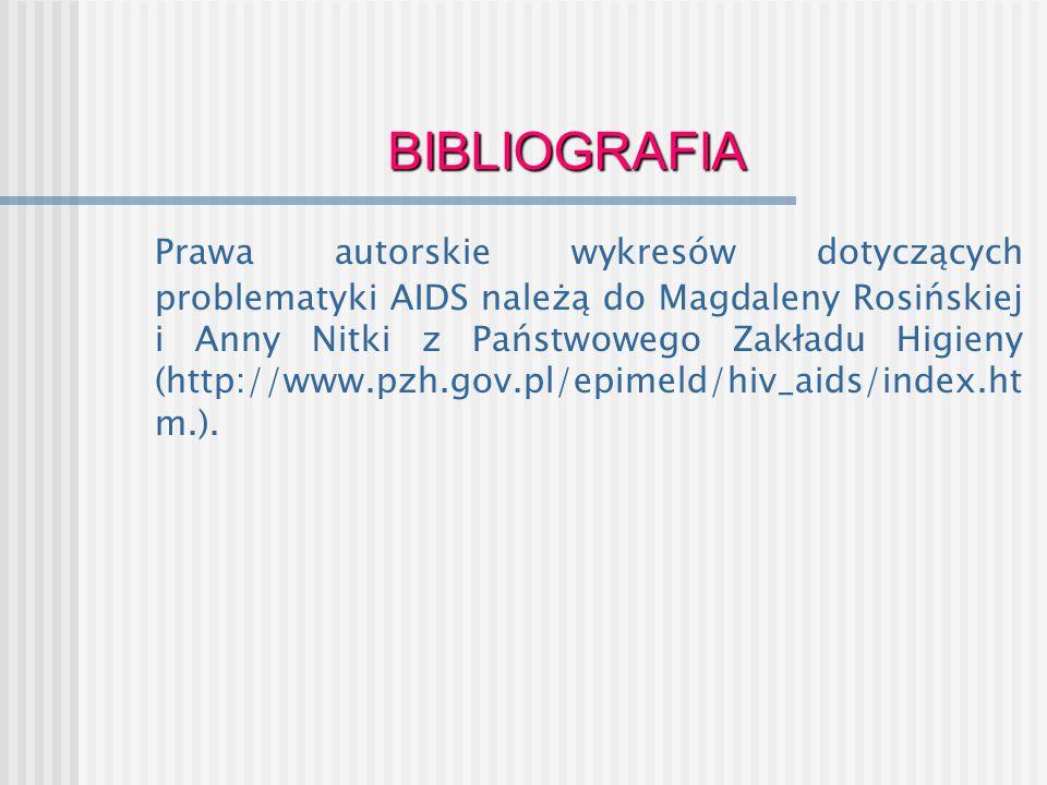 BIBLIOGRAFIA Prawa autorskie wykresów dotyczących problematyki AIDS należą do Magdaleny Rosińskiej i Anny Nitki z Państwowego Zakładu Higieny (http://