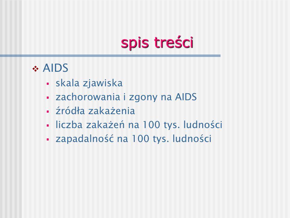 spis treści  AIDS  skala zjawiska  zachorowania i zgony na AIDS  źródła zakażenia  liczba zakażeń na 100 tys. ludności  zapadalność na 100 tys.