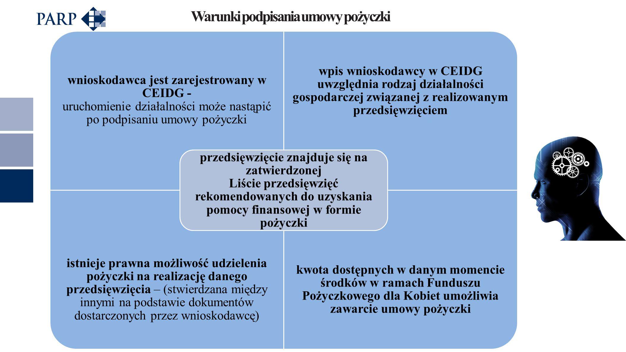 Warunki podpisania umowy pożyczki wnioskodawca jest zarejestrowany w CEIDG - uruchomienie działalności może nastąpić po podpisaniu umowy pożyczki wpis wnioskodawcy w CEIDG uwzględnia rodzaj działalności gospodarczej związanej z realizowanym przedsięwzięciem istnieje prawna możliwość udzielenia pożyczki na realizację danego przedsięwzięcia – (stwierdzana między innymi na podstawie dokumentów dostarczonych przez wnioskodawcę) kwota dostępnych w danym momencie środków w ramach Funduszu Pożyczkowego dla Kobiet umożliwia zawarcie umowy pożyczki przedsięwzięcie znajduje się na zatwierdzonej Liście przedsięwzięć rekomendowanych do uzyskania pomocy finansowej w formie pożyczki