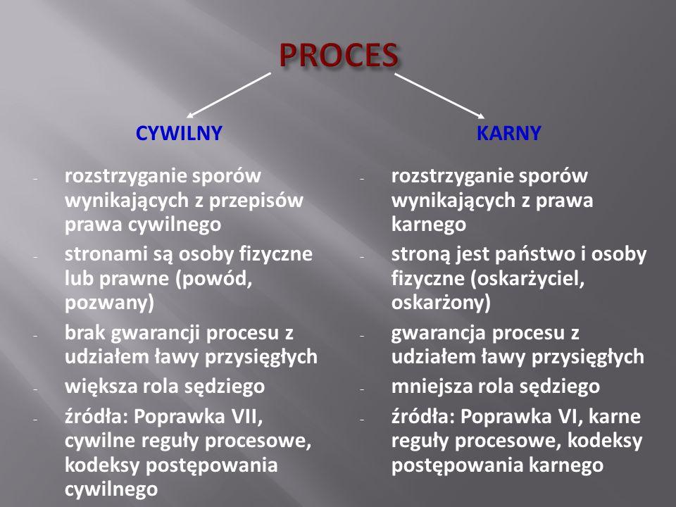SZKODA POZEW (COMPLAINT) WSTĘPNE POSTĘPOWANIE ROZPOZNAWCZE USTALENIE JURYSDYKCJI (OSOBOWA, MIEJSCOWA, RZECZOWA I CZASOWA) UGODA WEZWANIE DO STAWIENNICTWA PRZED SĄDEM (SUMMONS) CZYNNOŚCI PRZEDPROCESOWE (DISCOVERY) DECYZJA CO DO ŁAWY PRZYSIĘGŁYCH WŁAŚCIWY PROCES