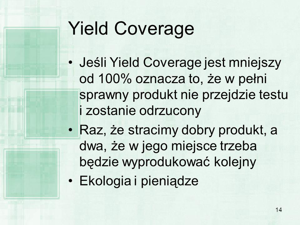 14 Yield Coverage Jeśli Yield Coverage jest mniejszy od 100% oznacza to, że w pełni sprawny produkt nie przejdzie testu i zostanie odrzucony Raz, że s