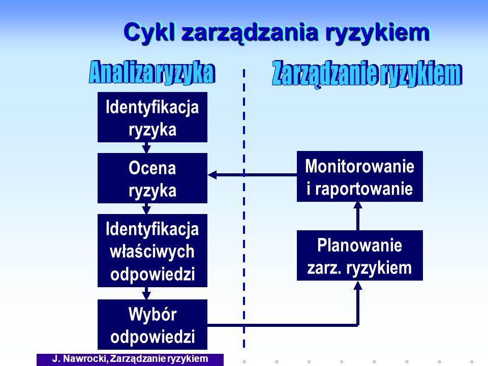 J. Nawrocki, Zarządzanie ryzykiem Cykl zarządzania ryzykiem Identyfikacja ryzyka Identyfikacja właściwych odpowiedzi Ocena ryzyka Wybór odpowiedzi Pla