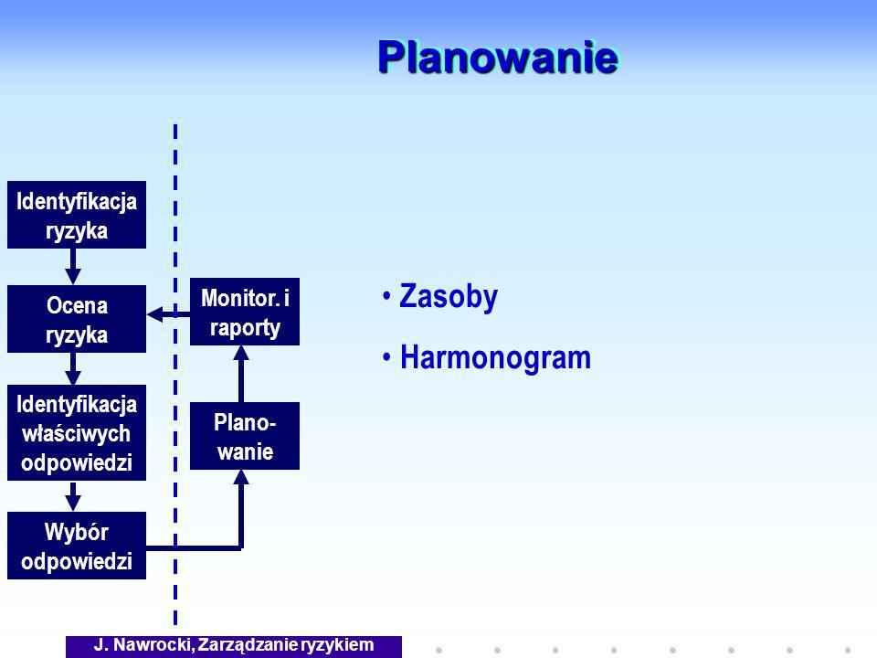 J. Nawrocki, Zarządzanie ryzykiem PlanowaniePlanowanie Identyfikacja ryzyka Identyfikacja właściwych odpowiedzi Ocena ryzyka Wybór odpowiedzi Plano- w