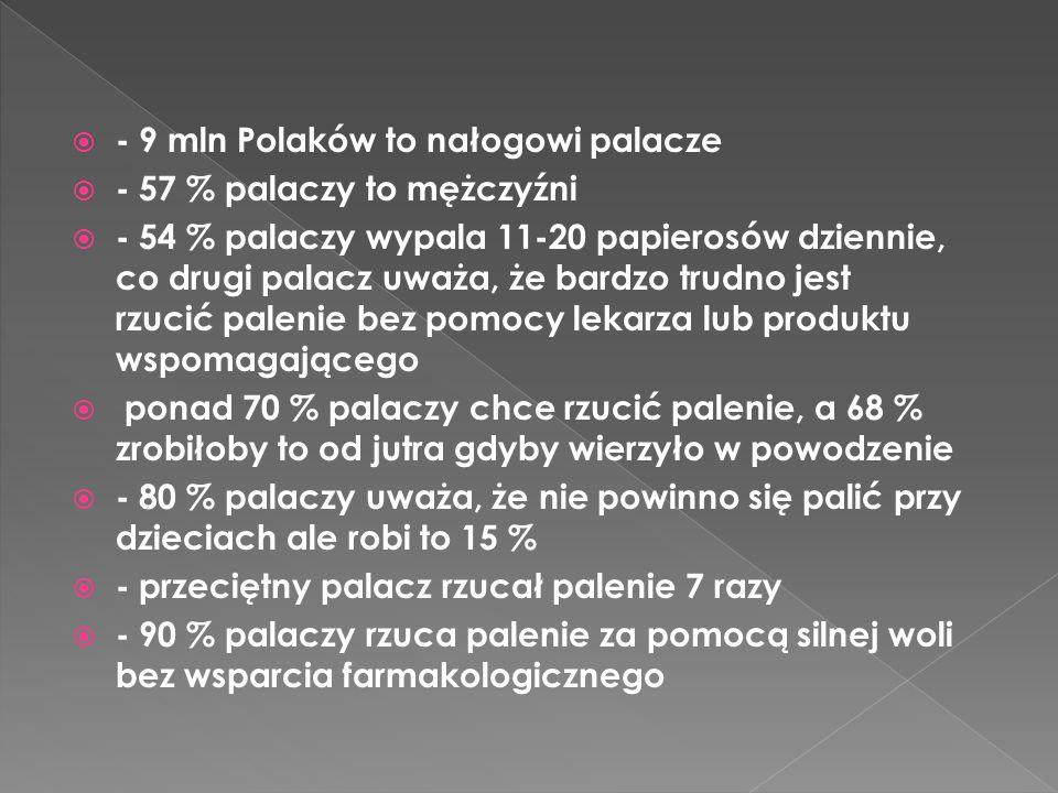  - 9 mln Polaków to nałogowi palacze  - 57 % palaczy to mężczyźni  - 54 % palaczy wypala 11-20 papierosów dziennie, co drugi palacz uważa, że bardz