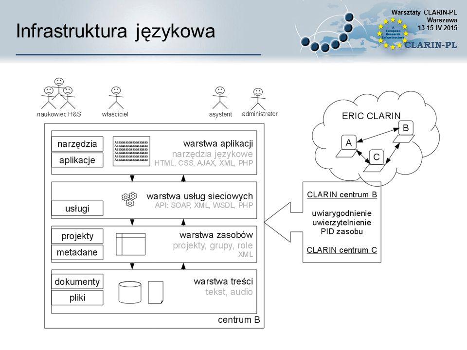 Usługi CLARIN  Wspólna europejska sieć technologii językowej  tj.