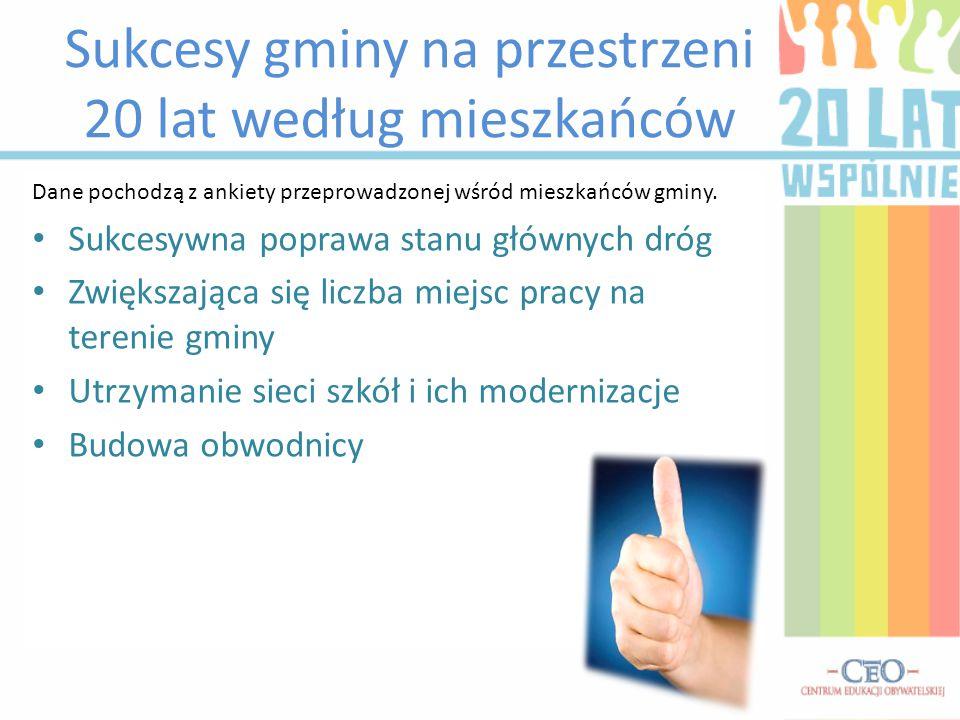 Sukcesy gminy na przestrzeni 20 lat według mieszkańców Dane pochodzą z ankiety przeprowadzonej wśród mieszkańców gminy.