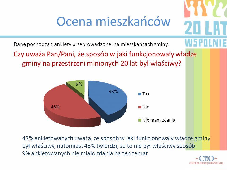 Ocena mieszkańców Dane pochodzą z ankiety przeprowadzonej na mieszkańcach gminy.