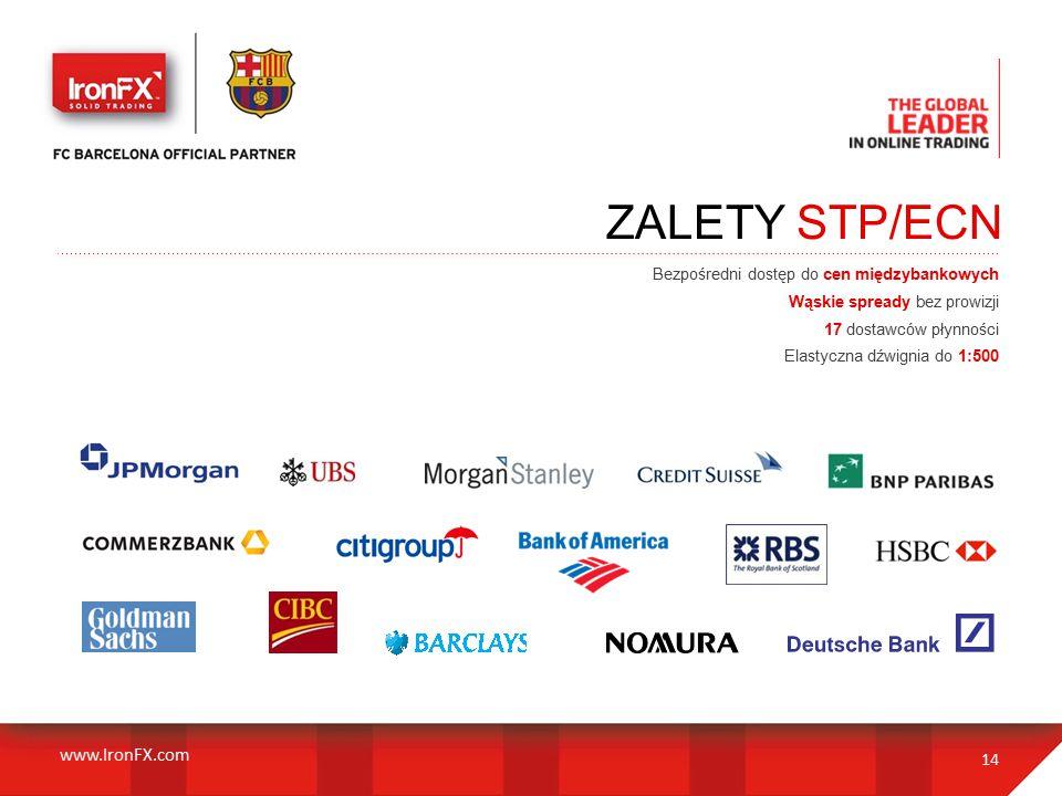 Bezpośredni dostęp do cen międzybankowych Wąskie spready bez prowizji 17 dostawców płynności Elastyczna dźwignia do 1:500 14 ZALETY STP/ECN www.IronFX.com