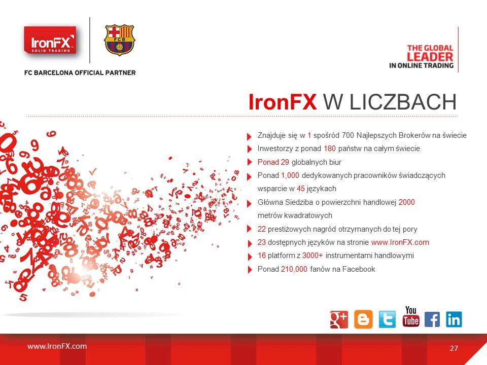Znajduje się w 1 spośród 700 Najlepszych Brokerów na świecie Inwestorzy z ponad 180 państw na całym świecie Ponad 29 globalnych biur Ponad 1,000 dedykowanych pracowników świadczących wsparcie w 45 językach Główna Siedziba o powierzchni handlowej 2000 metrów kwadratowych 22 prestiżowych nagród otrzymanych do tej pory 23 dostępnych języków na stronie www.IronFX.com 16 platform z 3000+ instrumentami handlowymi Ponad 210,000 fanów na Facebook 27 IronFX W LICZBACH www.IronFX.com