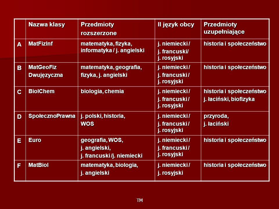 TM Nazwa klasy Przedmiotyrozszerzone II język obcy Przedmioty uzupełniające AMatFizInf matematyka, fizyka, informatyka / j.