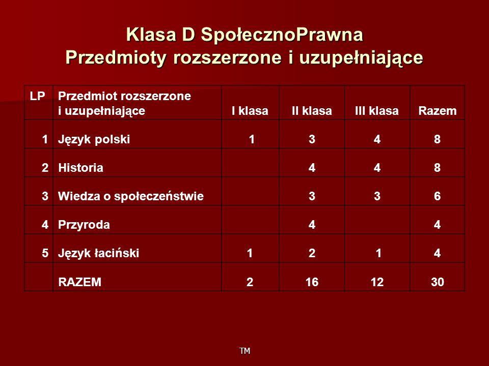 TM Klasa D SpołecznoPrawna Przedmioty rozszerzone i uzupełniające LP Przedmiot rozszerzone i uzupełniająceI klasaII klasaIII klasaRazem 1Język polski 1348 2Historia 448 3Wiedza o społeczeństwie336 4Przyroda 4 4 5Język łaciński12 14 RAZEM2161230
