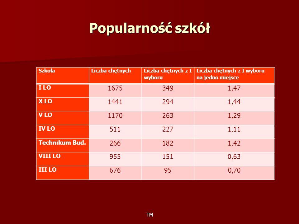 Popularność szkół TM SzkołaLiczba chętnych Liczba chętnych z I wyboru Liczba chętnych z I wyboru na jedno miejsce I LO 16753491,47 X LO 14412941,44 V LO 11702631,29 IV LO 5112271,11 Technikum Bud.