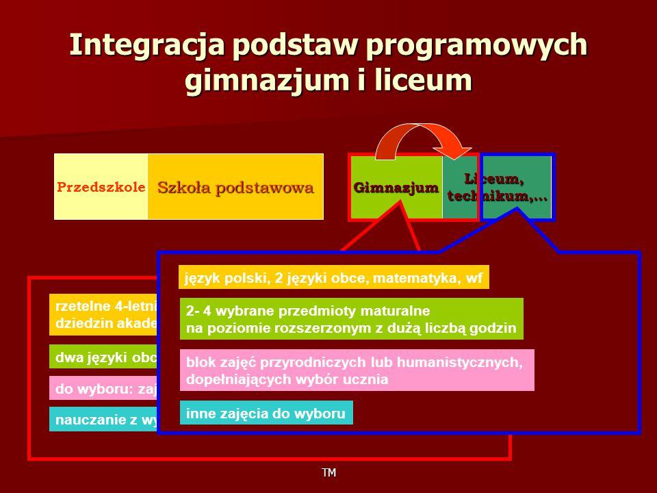 TM Integracja podstaw programowych gimnazjum i liceum Przedszkole Szkoła podstawowa GimnazjumLiceum,technikum,… rzetelne 4-letnie kształcenie ogólne z podstawowych dziedzin akademickich dwa języki obce, w tym jeden kontynuowany do wyboru: zajęcia artystyczne, techniczne, sportowe nauczanie z wykorzystaniem nowoczesnych technologii język polski, 2 języki obce, matematyka, wf 2- 4 wybrane przedmioty maturalne na poziomie rozszerzonym z dużą liczbą godzin blok zajęć przyrodniczych lub humanistycznych, dopełniających wybór ucznia inne zajęcia do wyboru