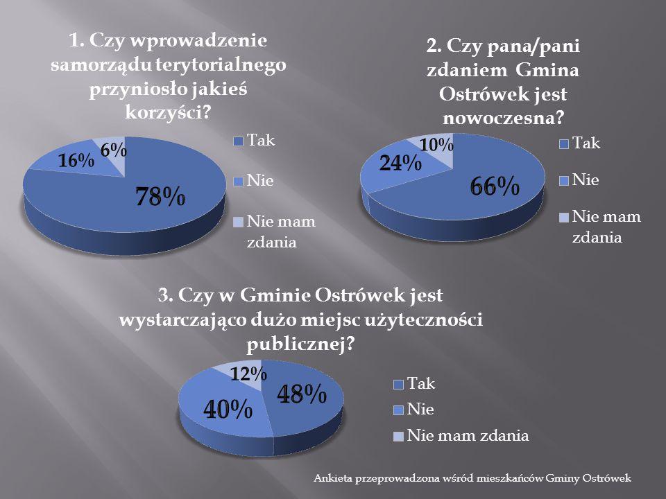 Ankieta przeprowadzona wśród mieszkańców Gminy Ostrówek