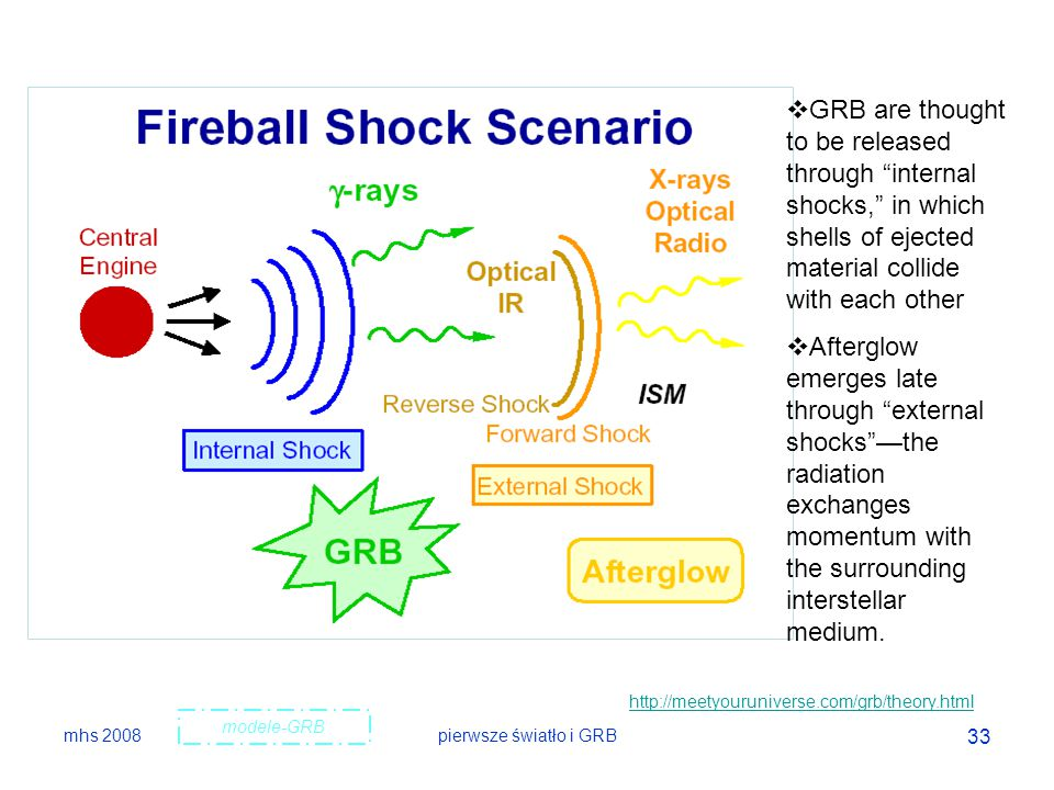 "mhs 2008pierwsze światło i GRB 33 modele-GRB  GRB are thought to be released through ""internal shocks,"" in which shells of ejected material collide w"