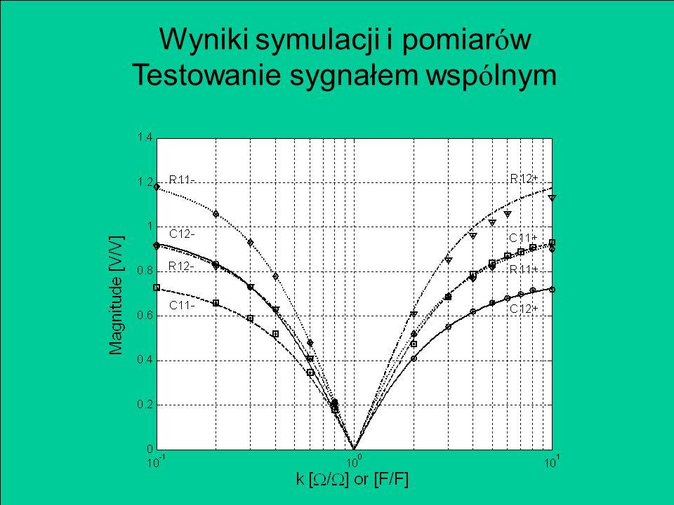 Wyniki symulacji i pomiar ó w Testowanie sygnałem wsp ó lnym