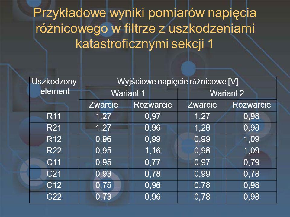Przykładowe wyniki pomiarów napięcia różnicowego w filtrze z uszkodzeniami katastroficznymi sekcji 1 Uszkodzony element Wyjściowe napięcie r ó żnicowe [V] Wariant 1Wariant 2 ZwarcieRozwarcieZwarcieRozwarcie R111,270,971,270,98 R211,270,961,280,98 R120,960,99 1,09 R220,951,160,981,09 C110,950,770,970,79 C210,930,780,990,78 C120,750,960,780,98 C220,730,960,780,98