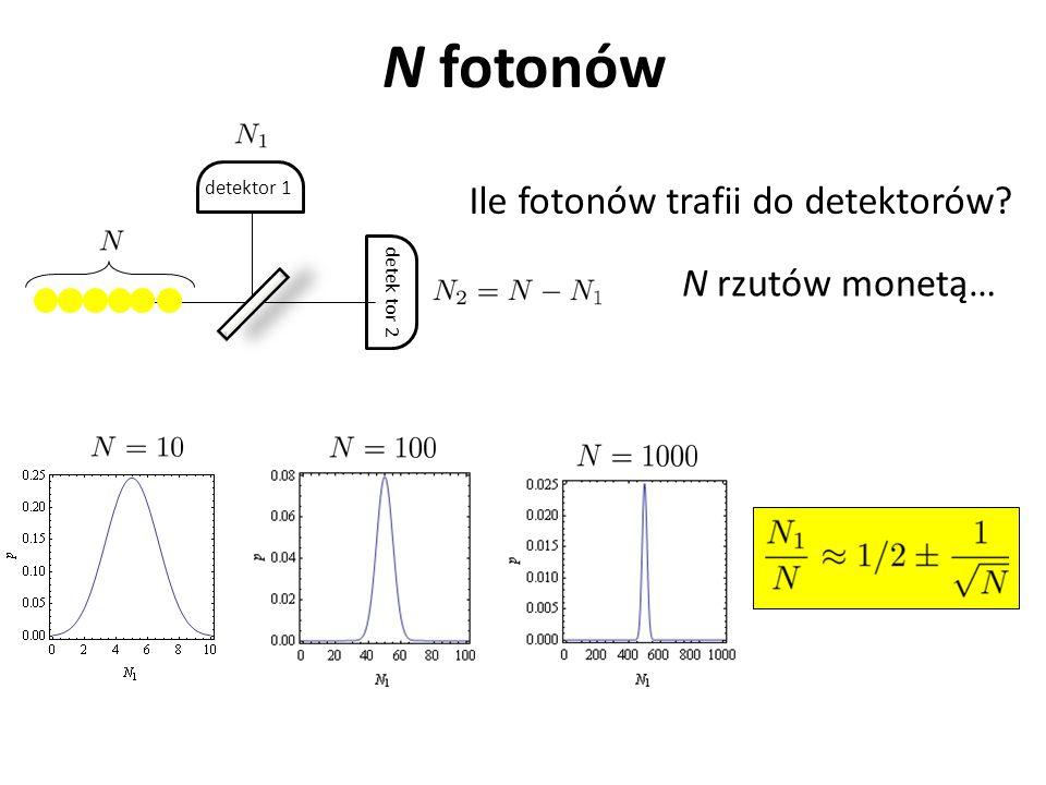 N fotonów detektor 1 detek tor 2 Ile fotonów trafii do detektorów? N rzutów monetą…