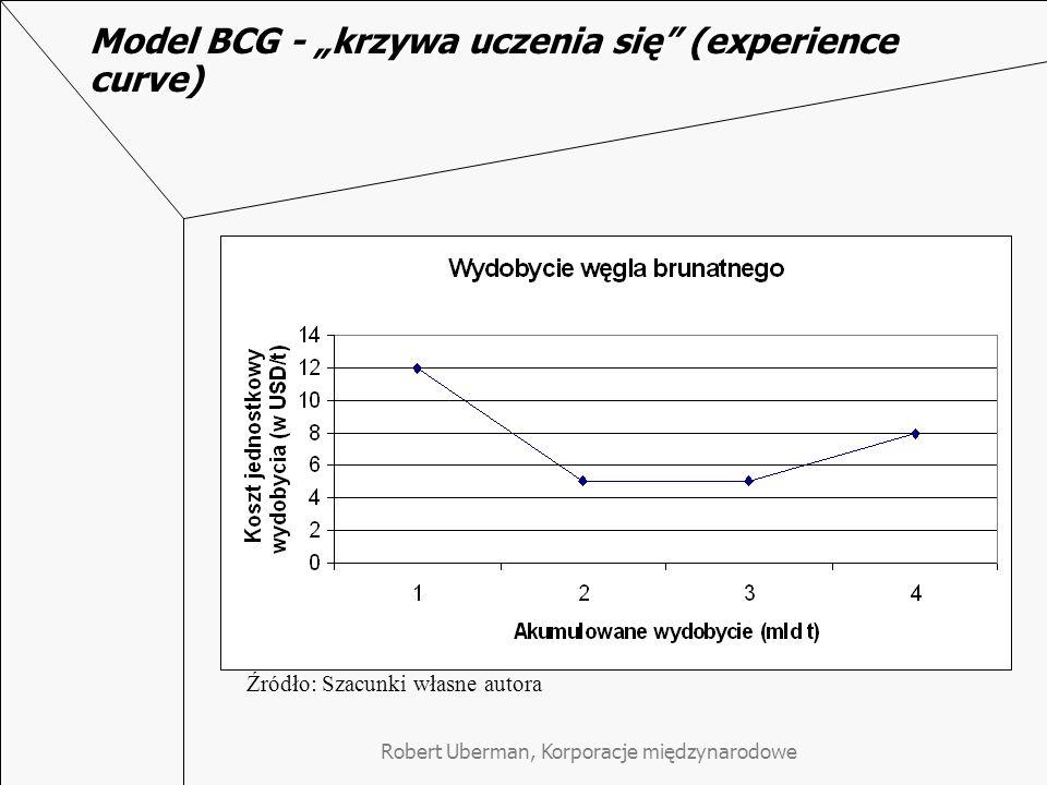 """Robert Uberman, Korporacje międzynarodowe Model BCG - """"krzywa uczenia się (experience curve) Źródło: Szacunki własne autora"""