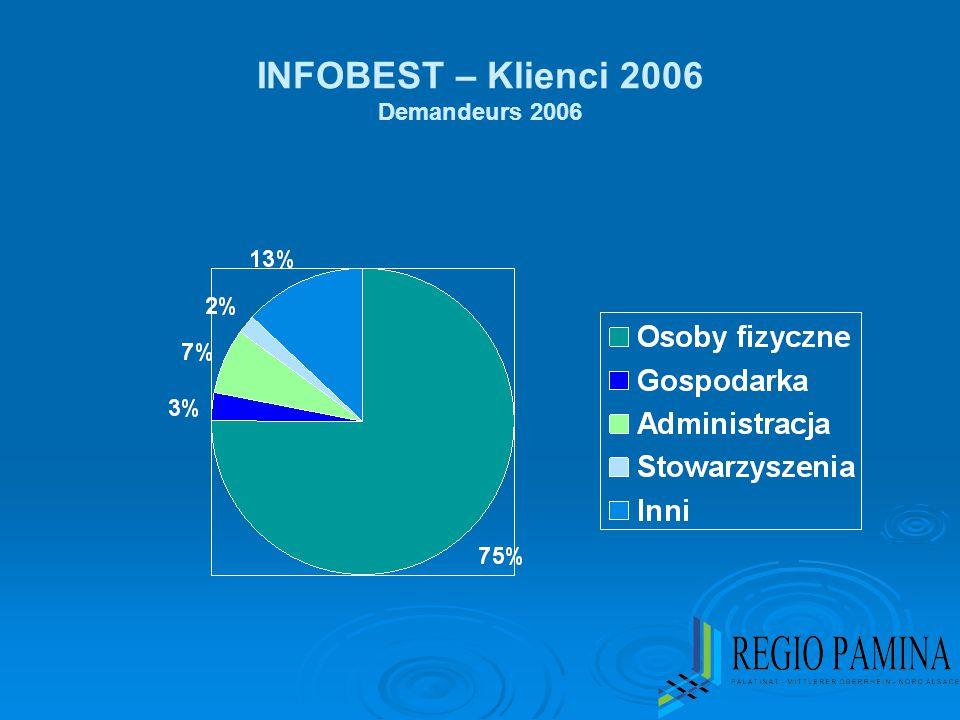 INFOBEST – Klienci 2006 Demandeurs 2006