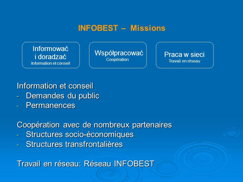 INFOBEST – Zapytania 2006 Demandes 2006
