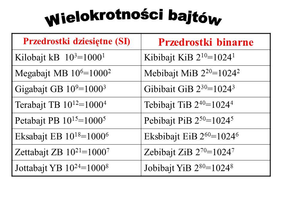 Przedrostki dziesiętne (SI) Przedrostki binarne Kilobajt kB 10 3 =1000 1 Kibibajt KiB 2 10 =1024 1 Megabajt MB 10 6 =1000 2 Mebibajt MiB 2 20 =1024 2
