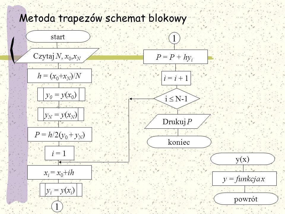x i = x 0 +ihi = 1 Metoda trapezów schemat blokowy start i  N-1 Drukuj P koniec h = (x 0 +x N )/N Czytaj N, x 0,x N P = h/2(y 0 + y N )P = P + hy i i