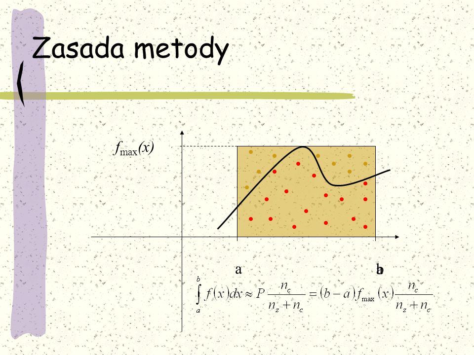 Zasada metody a ab f max (x)