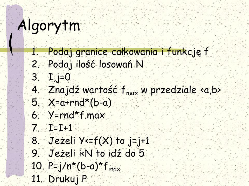 Algorytm 1.Podaj granice całkowania i funkcję f 2.Podaj ilość losowań N 3.I,j=0 4.Znajdź wartość f max w przedziale 5.X=a+rnd*(b-a) 6.Y=rnd*f.max 7.I=
