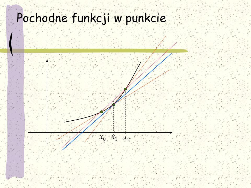 Pochodne funkcji w punkcie x1x1 x0x0 x2x2