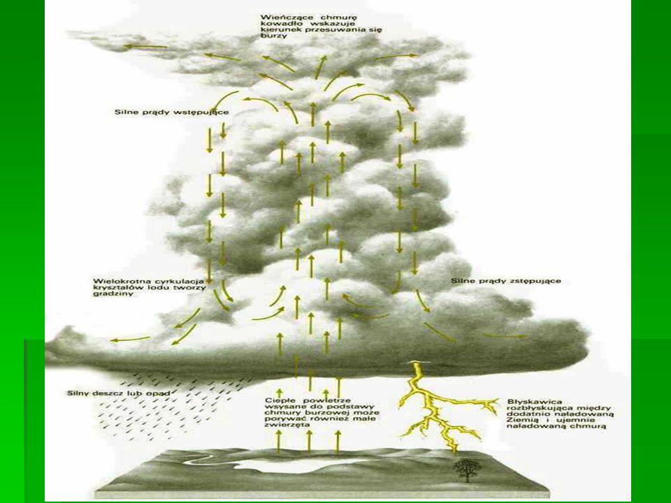 PIORUN Wyładowanie elektryczne w atmosferze ziemskiej zachodzące wewnątrz chmury burzowej, między chmurami lub między chmurą a powierzchnią ziemi.