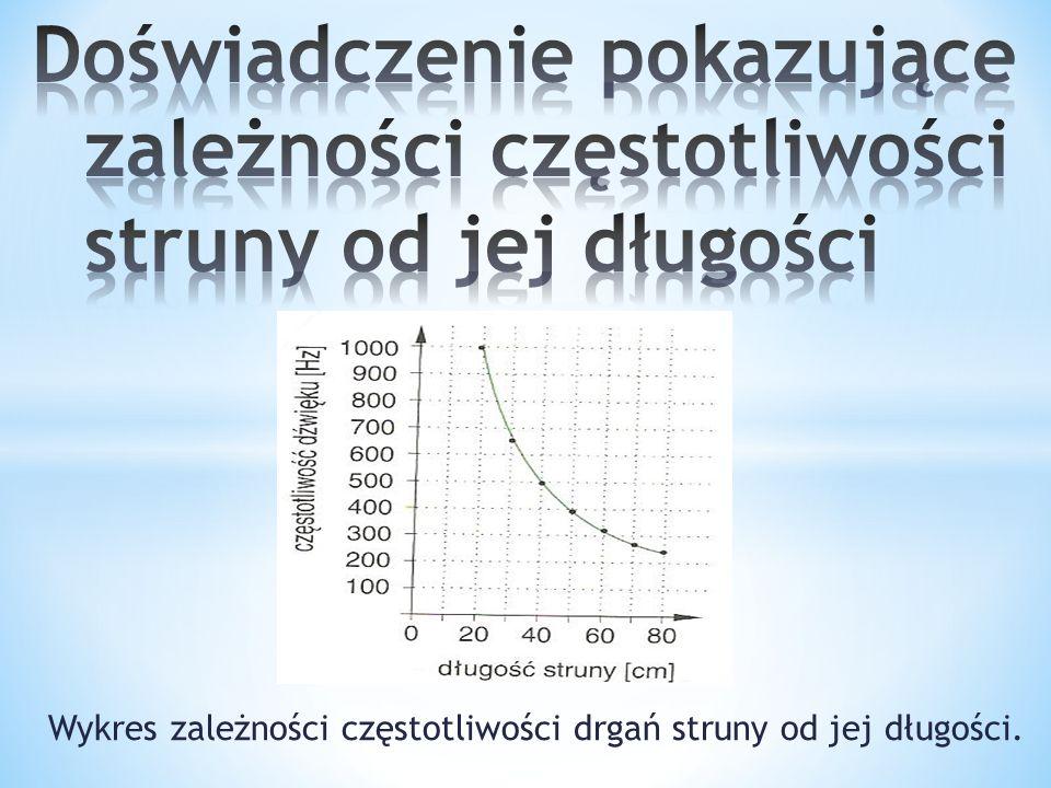 Wykres zależności częstotliwości drgań struny od jej długości.