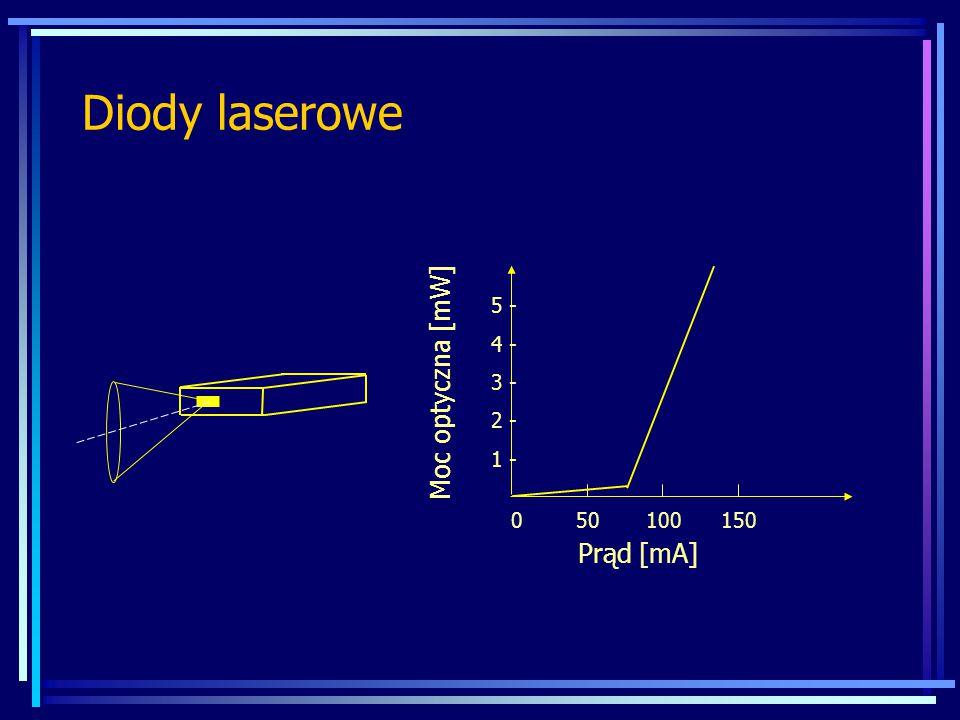 Diody laserowe Moc optyczna [mW] 5 - 4 - 3 - 2 - 1 - 0 50 100 150 Prąd [mA]