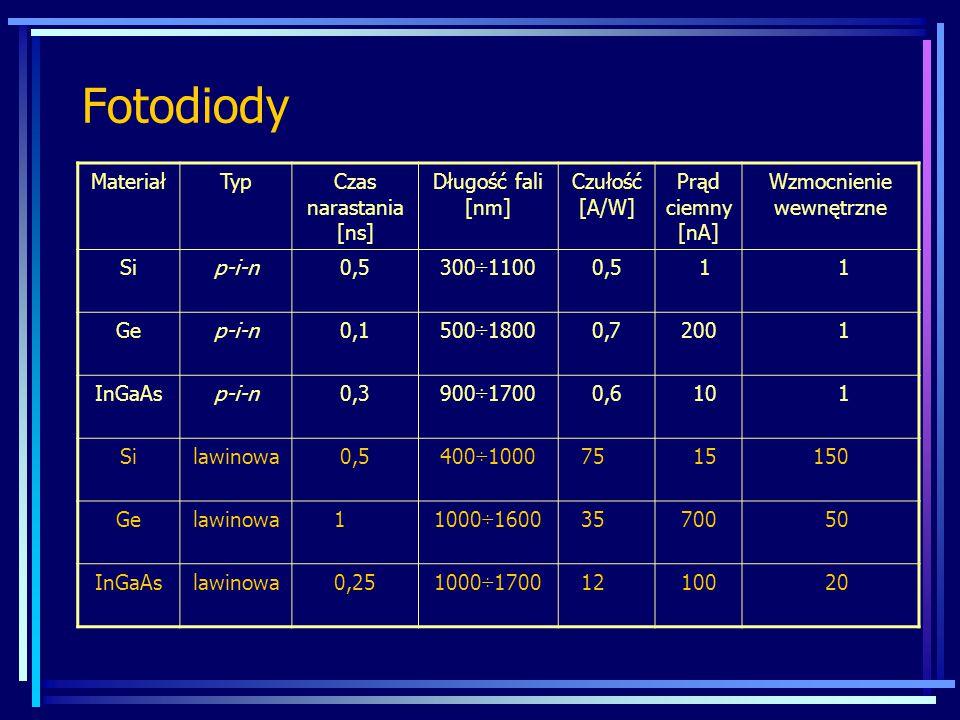 Fotodiody MateriałTypCzas narastania [ns] Długość fali [nm] Czułość [A/W] Prąd ciemny [nA] Wzmocnienie wewnętrzne Sip-i-n0,5300÷11000,5 1 1 Gep-i-n0,1