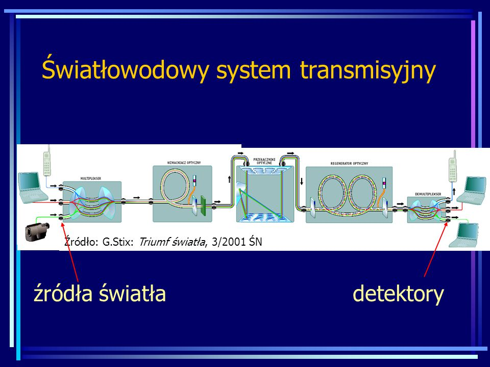 Źródła światła Dioda elektroluminescencyjne (LED) Diody laserowe (LD) Parametry: -Środkowa długość fali -Szerokość połówkowa charakterystyki widmowej -Moc wyjściowa / moc wprowadzana do światłowodu