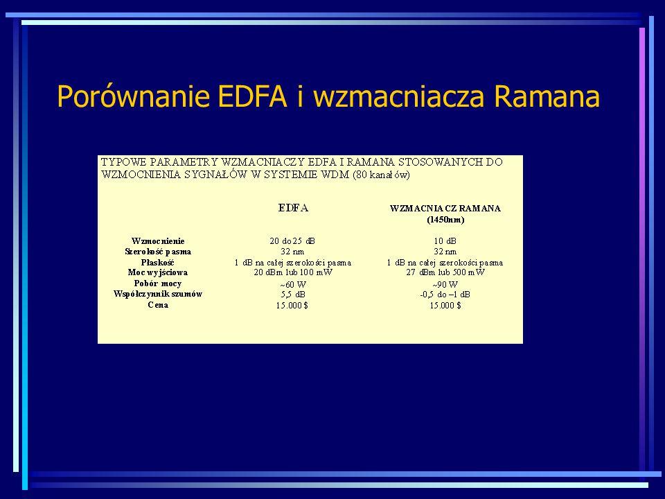 Porównanie EDFA i wzmacniacza Ramana