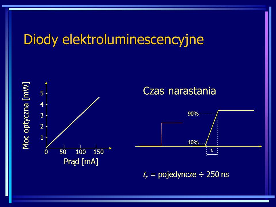 Diody elektroluminescencyjne Moc optyczna [mW] 5 - 4 - 3 - 2 - 1 - 0 50 100 150 Prąd [mA] Czas narastania 90% 10% trtr t r = pojedyncze ÷ 250 ns
