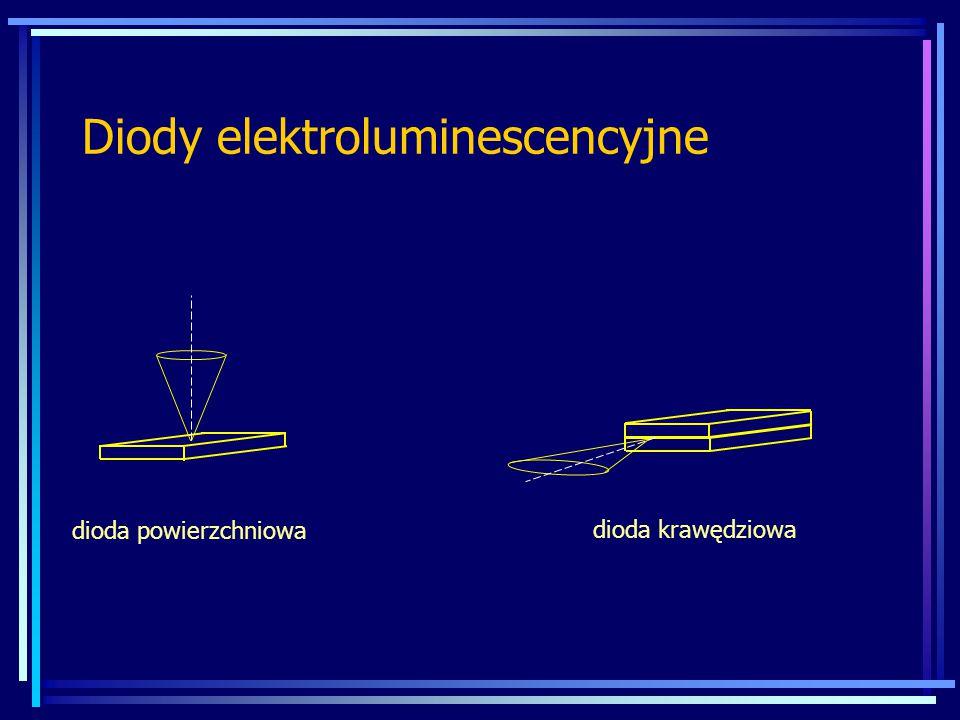 Fotodioda 0 - 5 - 10 - 15 - 20 Natężenie prądu fotodiody [  A] Napięcie fotodiody [V] -25 -15 -5 0 15 25 10 µW 20 µW 30 µW 40 µW 0 prąd ciemny