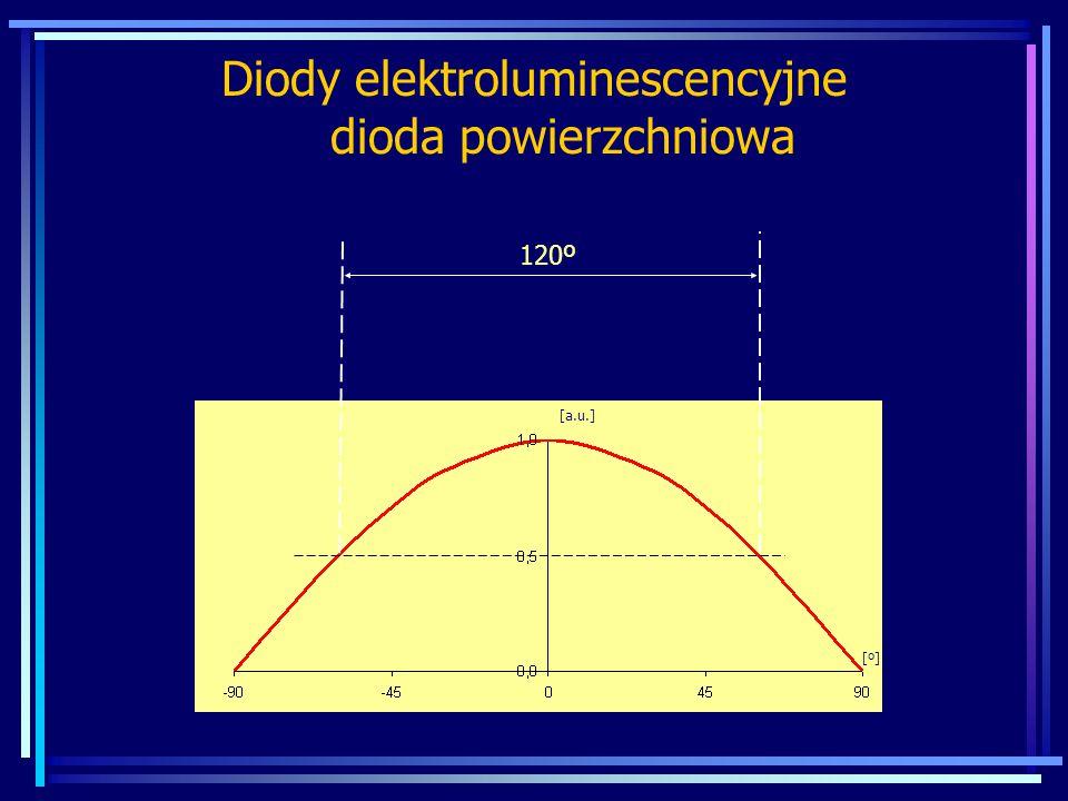 Diody elektroluminescencyjne dioda krawędziowa płaszczyzna równoległa płaszczyzna prostopadła 120º 30º [º][º] [a.u.]