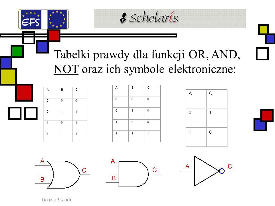 Danuta Stanek Tabelki prawdy dla funkcji OR, AND, NOT oraz ich symbole elektroniczne:ORAND NOT ABC 000 011 101 111 ABC 000 010 100 111 AC 01 10