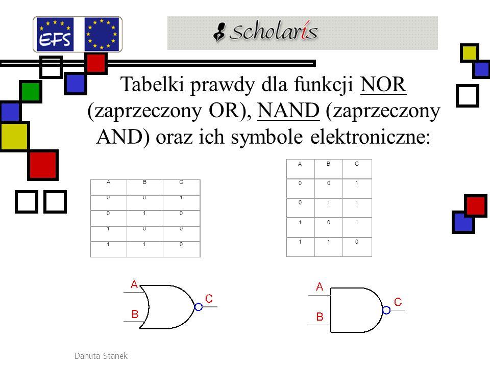 Danuta Stanek Tabelki prawdy dla funkcji NOR (zaprzeczony OR), NAND (zaprzeczony AND) oraz ich symbole elektroniczne:NORNAND ABC 001 010 100 110 ABC 0