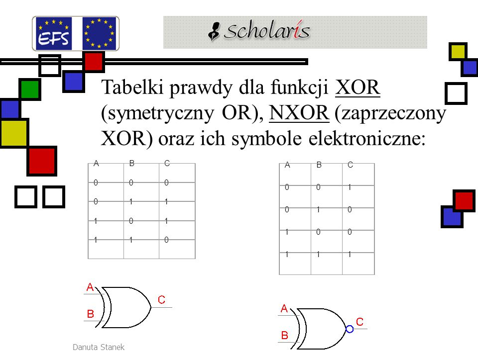 Danuta Stanek Tabelki prawdy dla funkcji XOR (symetryczny OR), NXOR (zaprzeczony XOR) oraz ich symbole elektroniczne:XORNXOR ABC 000 011 101 110 ABC 0