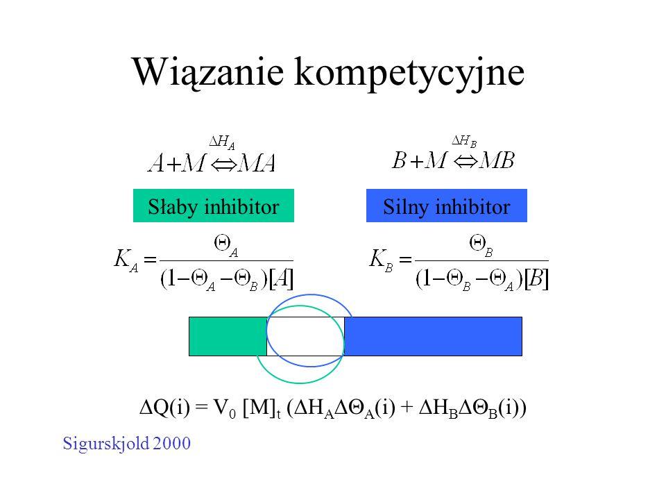 Wiązanie kompetycyjne Słaby inhibitorSilny inhibitor  Q(i) = V 0 [M] t (  H A  A (i) +  H B  B (i)) Sigurskjold 2000