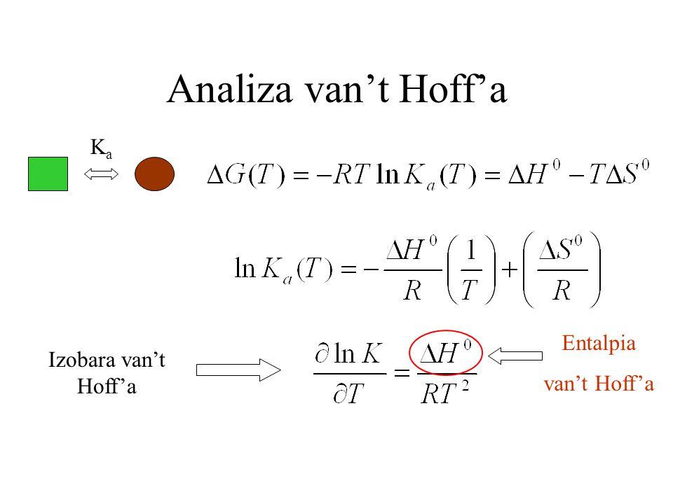 Analiza van't Hoff'a KaKa Izobara van't Hoff'a Entalpia van't Hoff'a