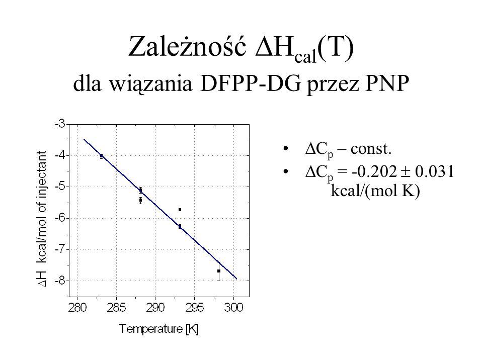 Zależność  H cal (T) dla wiązania DFPP-DG przez PNP  C p – const.  C p = -0.202  0.031 kcal/(mol K)