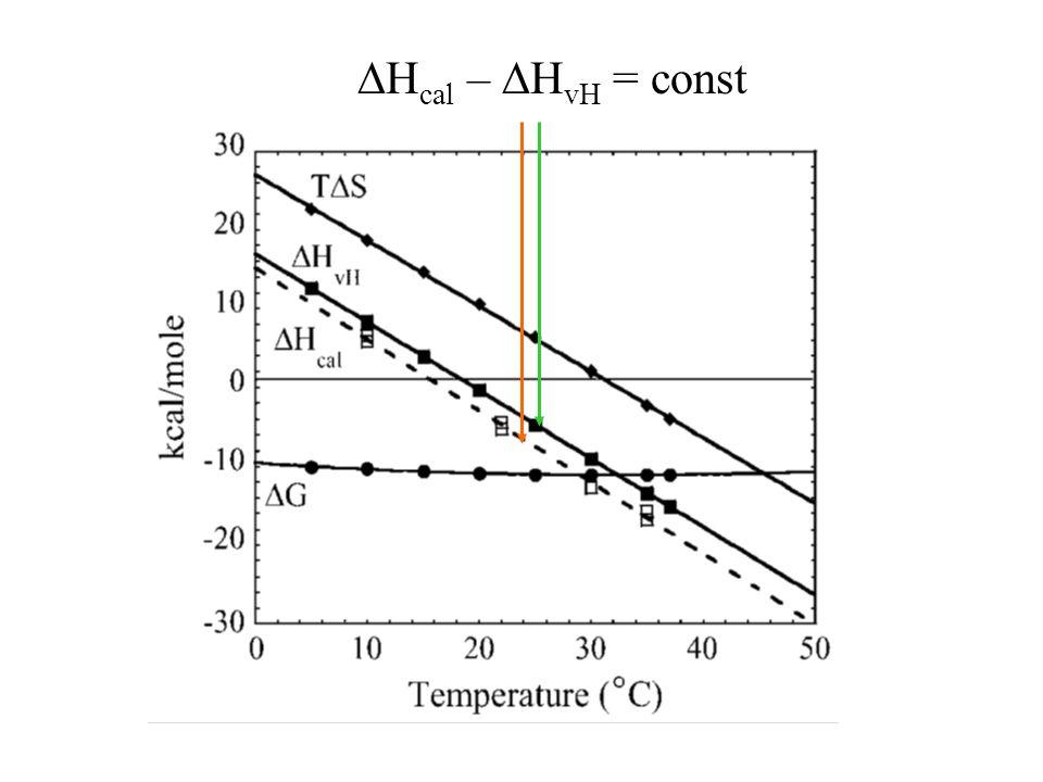  H cal –  H vH = const